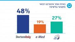 סקר הרופאים 2013